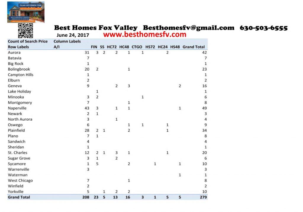 Contingent listings this week Fox Valley June 24 2017