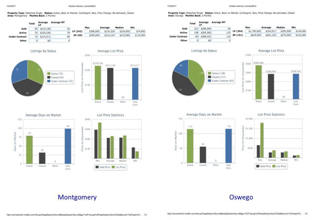 Housing Market Last 2 Months Aurora, North Aurora, Montgomery & Oswego