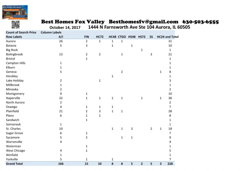 Market Update Fox Valley October 14 2017-Contracts Accepted this week